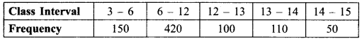 RBSE Solutions for Class 9 Maths Chapter 15 Statistics Ex 15.3 - 10