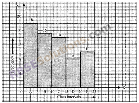 RBSE Solutions for Class 9 Maths Chapter 15 Statistics Ex 15.3 - 8