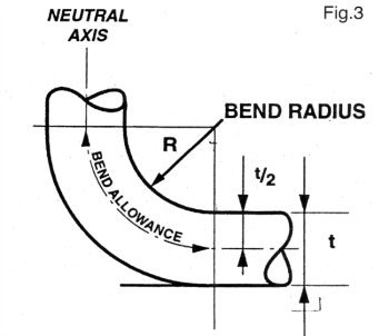 The wire bender and bend calculations that give perfect