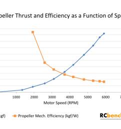 alt plot thrust and propeller efficiency [ 1920 x 1080 Pixel ]