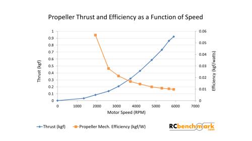 small resolution of alt plot thrust and propeller efficiency
