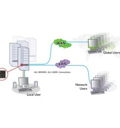 kvm ps2 to usb wiring diagram [ 1200 x 1200 Pixel ]