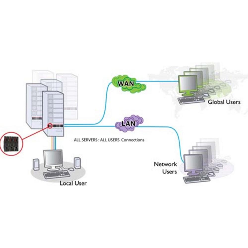 medium resolution of kvm ps2 to usb wiring diagram