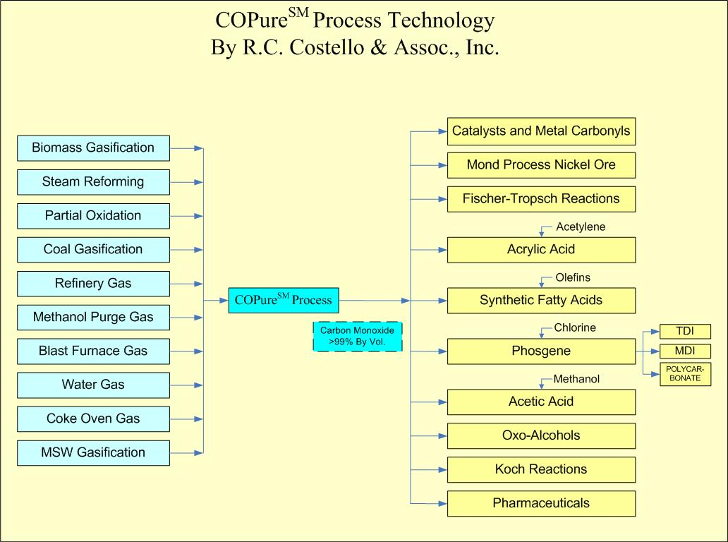 fischer tropsch process flow diagram 1994 acura integra alarm wiring costello copure carbon monoxide purification