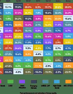 Callin chart performance also the callan periodic table of investment returns rcm alternatives rh rcmalternatives
