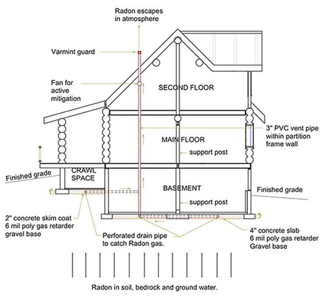 Radon Mitigation System Wiring Diagram on