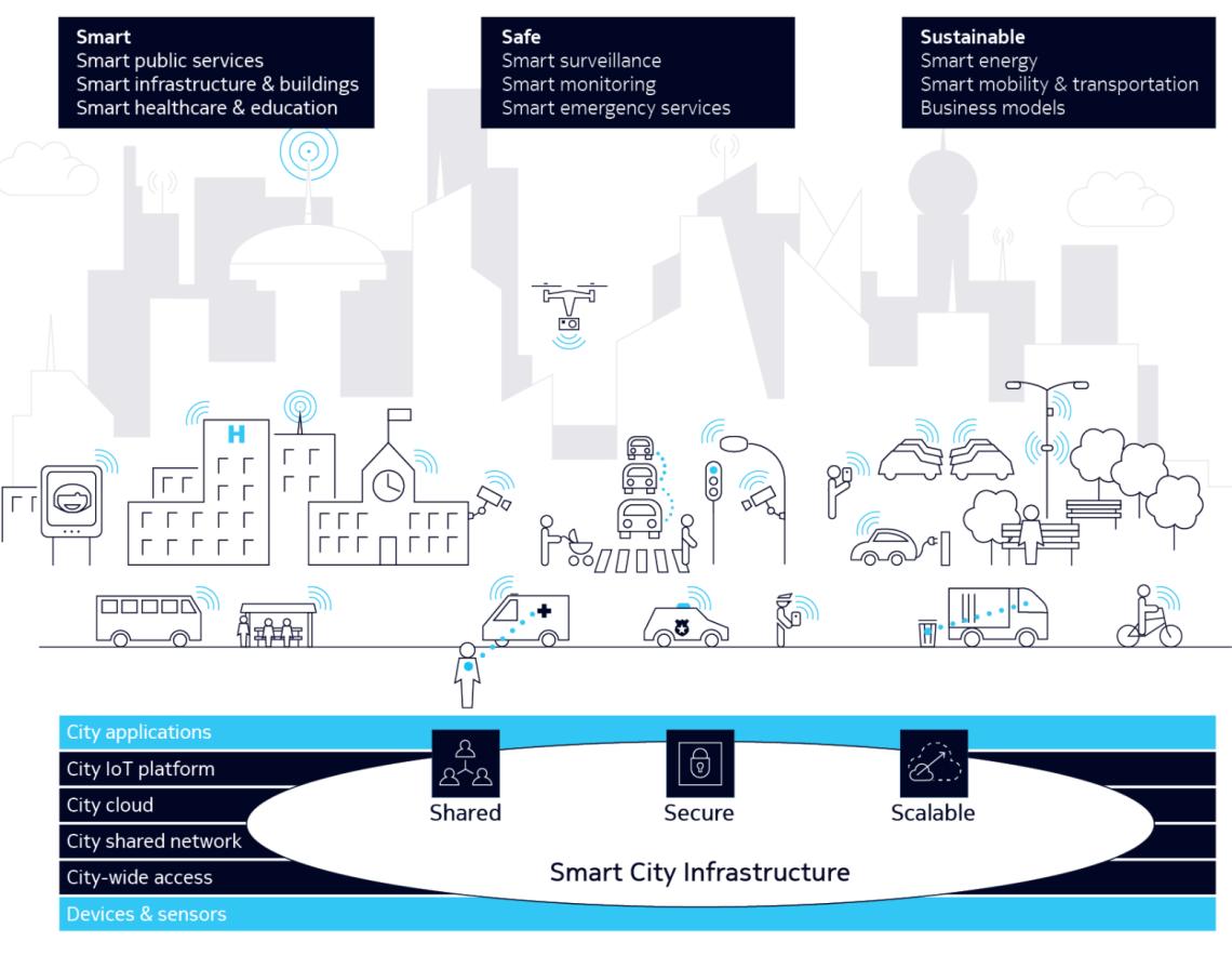nokia smart city