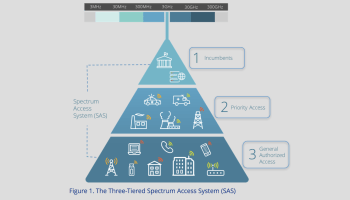 Shared spectrum is about more than CBRS
