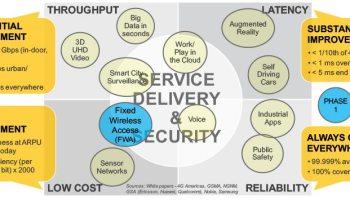 Fiber optic vs  5G wireless networks: A closer look at an