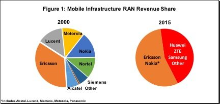 mobile infrastructure radio vendors