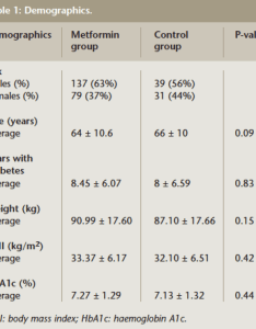 Table also the prevalence of vitamin  deficiency in patients with type rh rcsismj