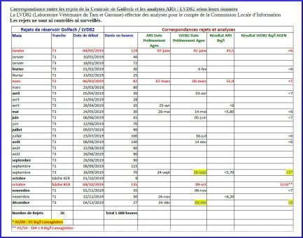 Correspondance entre les rejets de la Centrale de Golfech et les analyses ARS / LVD82 selon leurs données