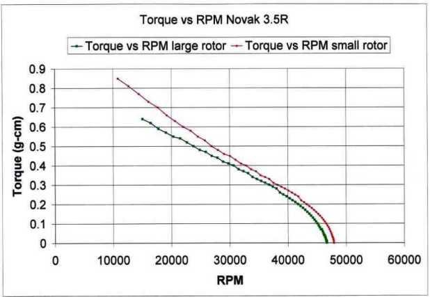 Electric motor rpm calculator for Electric motor torque calculator