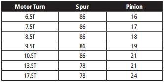 Sc10 Gearing Chart