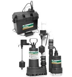 a y mcdonald 5033cvspbuss sump pump battery backup system aym5033cvspbuss [ 1280 x 1280 Pixel ]