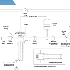 Franklin Electric Motor Wiring Diagram Isuzu Trooper Radio Inline 400 Booster Pressure Pump
