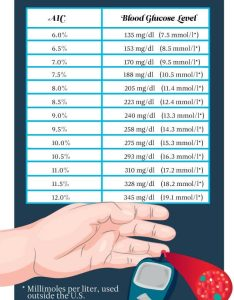 The only blood sugar chart youll need also you  ll ever reader  digest rh rd