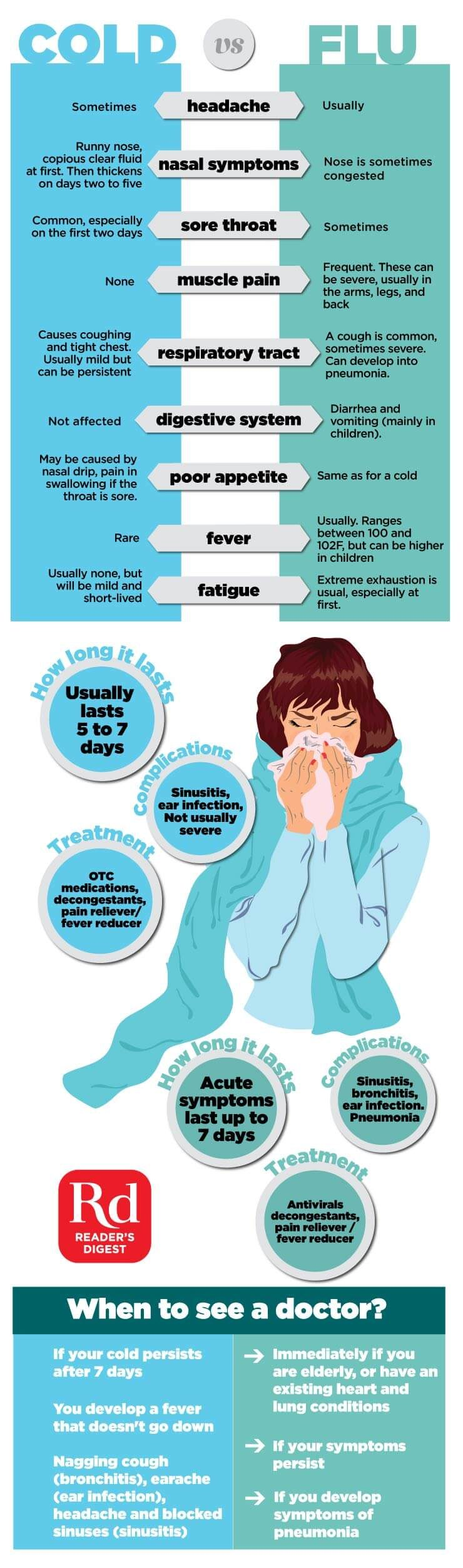 Cold vs. Flu: Do You Know the Difference? | The Healthy
