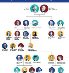 royal family tree [ 2400 x 3266 Pixel ]