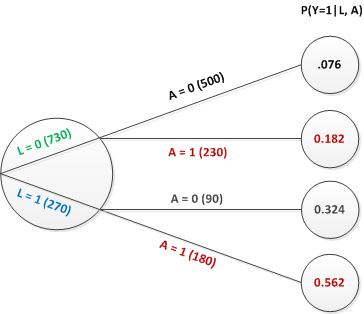 When you use inverse probability weighting for estimation what are this tree tells us that the probability of exposure a1 is different depending upon that value of l for l1 pa1 230730 0315 and ccuart Choice Image