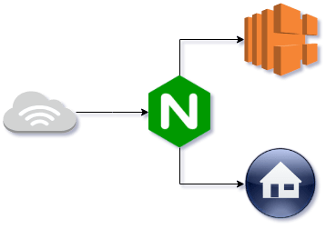 Redirect with nginx before hitting a load balancer – Ross