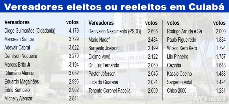 Vereadores eleitos em Cuiab�