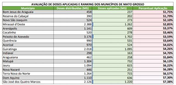 Lista do TCE de Munic�pios notificados por atraso em vacina��o