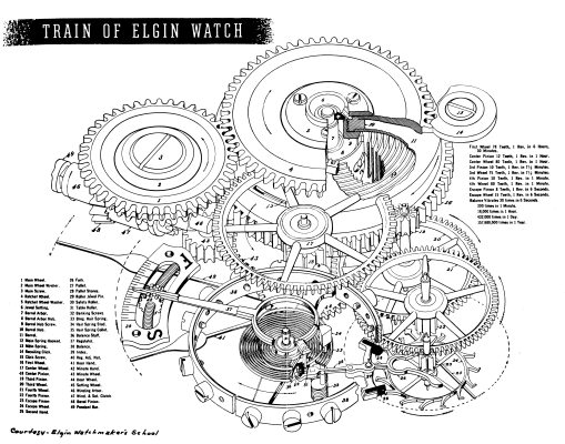watch movement diagram ps2 to usb connection antique elgin and pocketwatch repair restoration the working components of a typical