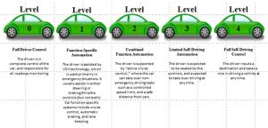 The R&D Tax Aspects of Advanced Driver Assist Systems  R&D Tax Savers