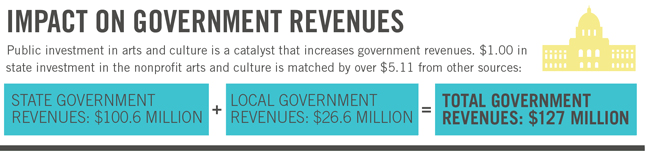 Government Revenue
