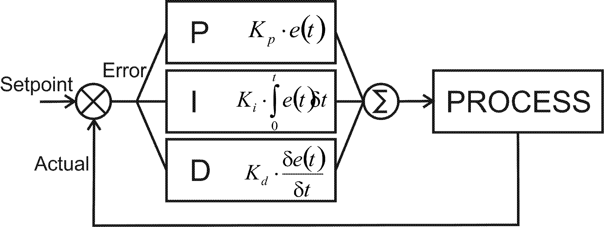 Proportional-Integral Control