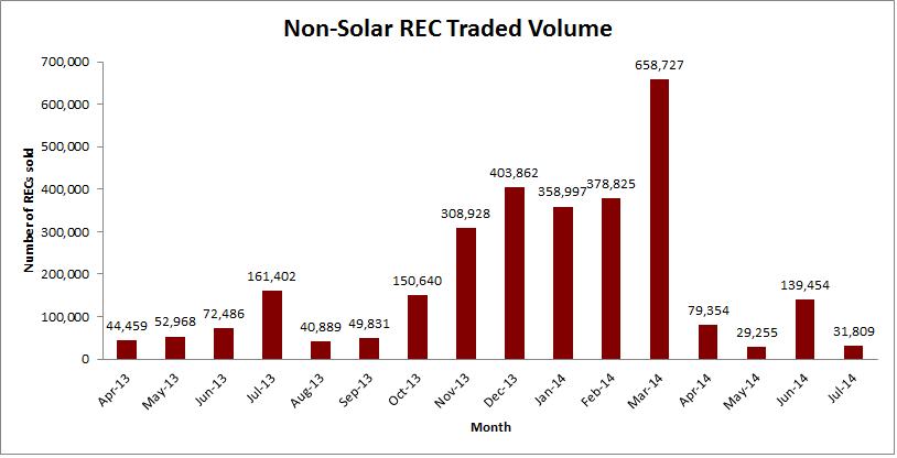 Non-Solar July 2014