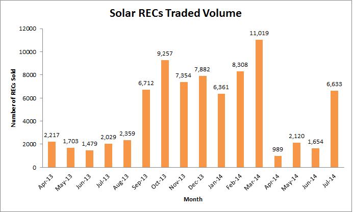 Solar July 2014