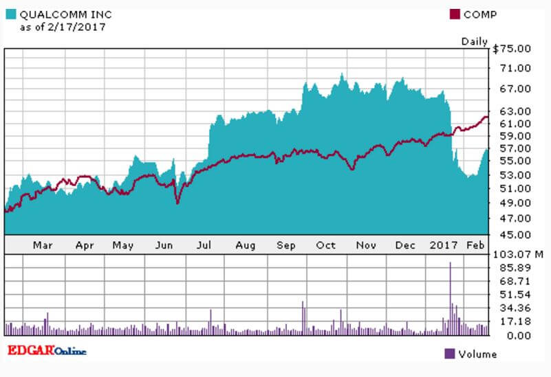 Apple Sued Qualcomm. Underperformed Nasdaq This Year. www.www.re-thinkwealth.sg www.re-thinkwealth.com