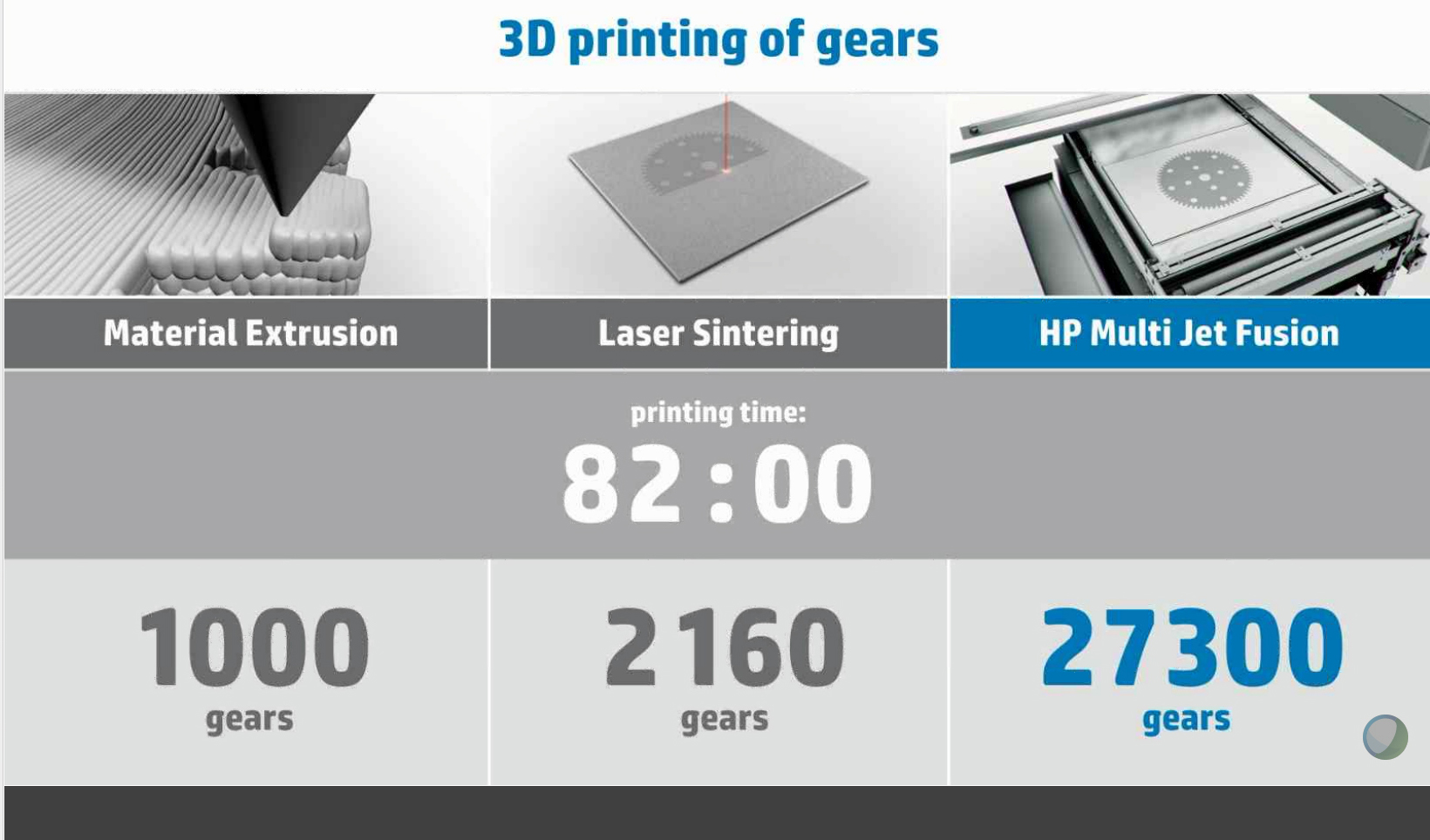 Re3dTech HP Jet Fusion 4200  MarkForged Mark X lighter