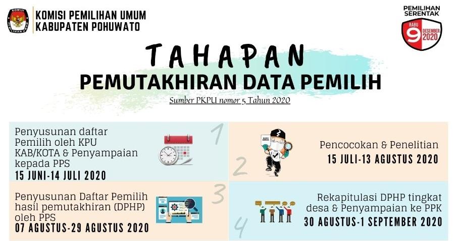 Data Pilkada