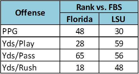 2018 offensive comparison of Florida and LSU vs. FBS opponents. (Will  Miles Read and Reaction) 45698fa90