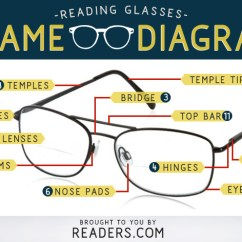 Glass Eye Diagram Parts Et M Me 5 Lettres Of Eyeglasses | Readers.com
