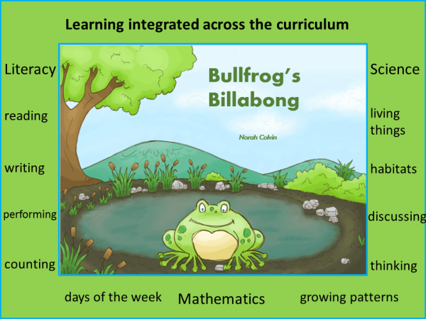 Bullfrog's Billabong encourages learning across the curriculum including literacy, mathematics and science