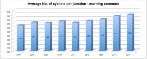 Cycle Count Graphic 2015