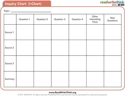 Inquiry Chart | Classroom Strategies | Reading Rockets