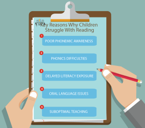 Reasons for struggling reading in children