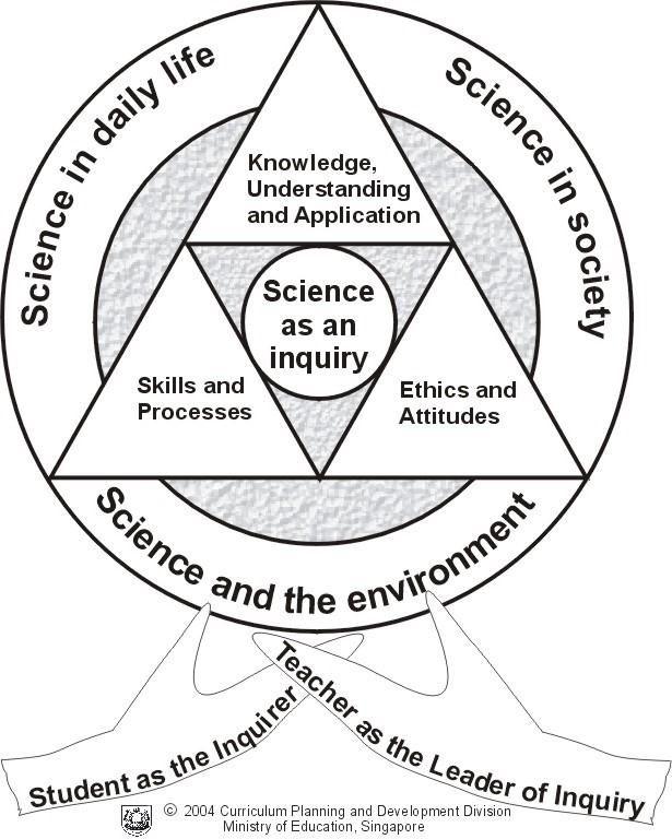 Science Syllabus Primary 2014