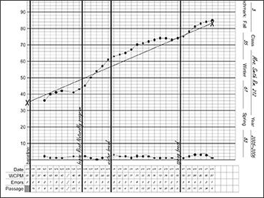 Dibels Oral Reading Fluency Progress Monitoring Second