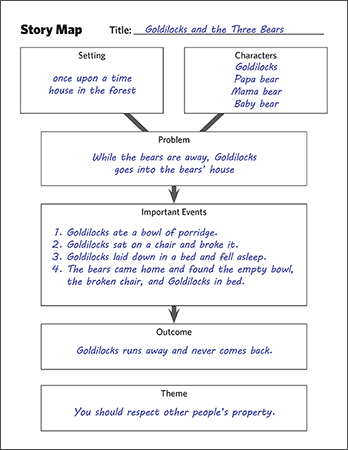 The story map is one of the reading comprehension strategies for narrative text