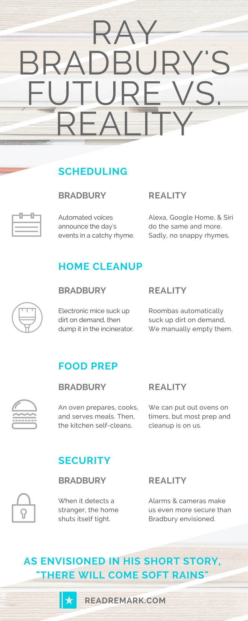 Read Remark Infographic - Ray Bradbury's Vision of the Future Versus Reality