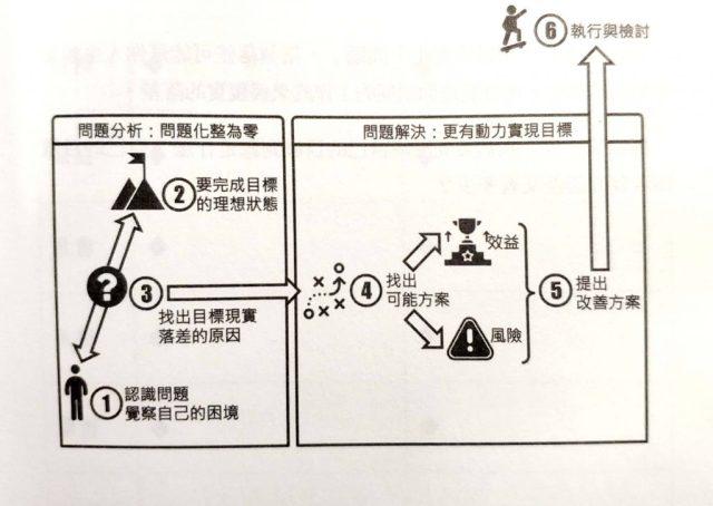 拆解问题的六个基本步骤