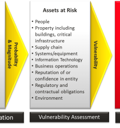 risk assesment process diagram [ 1284 x 700 Pixel ]
