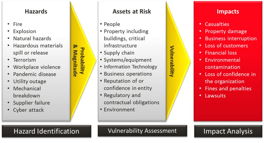 medium resolution of risk assesment process diagram