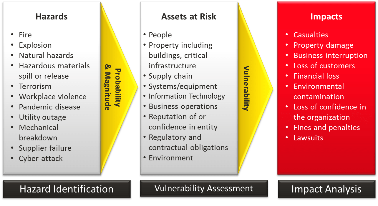 hight resolution of risk assesment process diagram